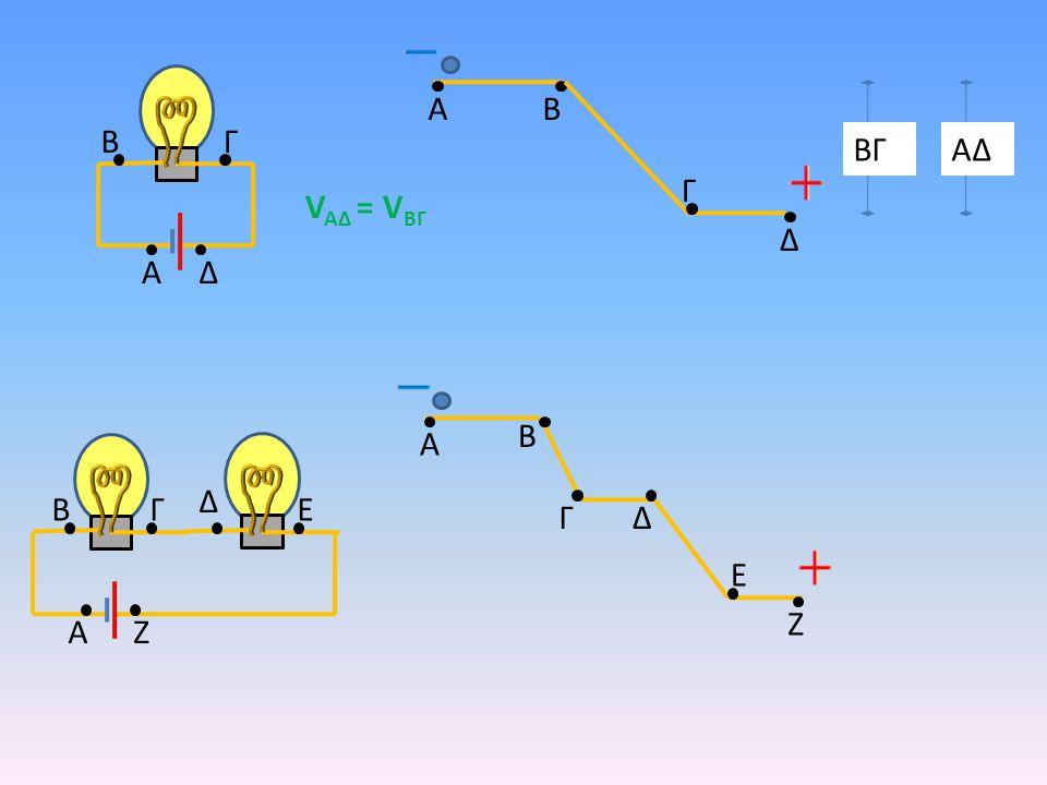A A B B Δ Γ Γ Ζ Ε Δ A AB B Δ Γ Γ Ζ Ε Δ ΒΓΑΔ ΑΖ ΒΓ ΔΕ V AΔ = V ΒΓ V AΖ = V ΒΓ + V ΔΕ Από την ενέργεια που παίρνει από την πηγή, ένα μέρος το δίνει στην πρώτη λάμπα και ένα μέρος στη δεύτερη
