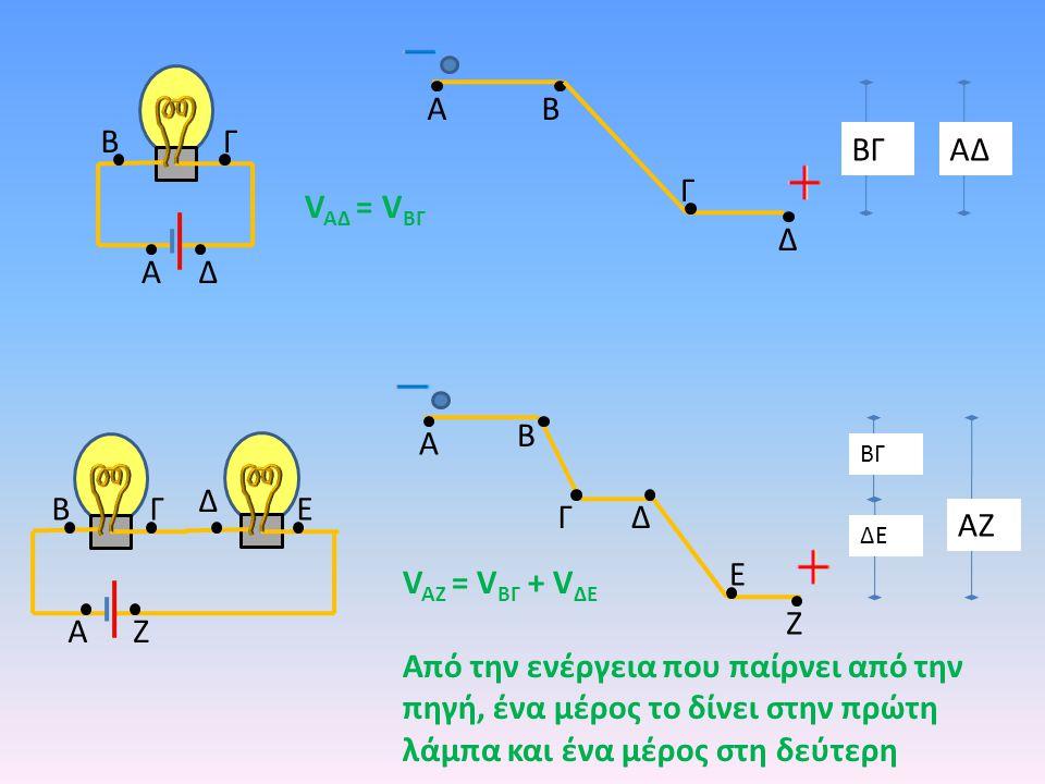 A A B B Δ Γ Γ Ζ Ε Δ V AΔ = V ΒΓ V AΖ = V ΒΓ + V ΔΕ Από την ενέργεια που παίρνει από την πηγή, ένα μέρος το δίνει στην πρώτη λάμπα και ένα μέρος στη δεύτερη