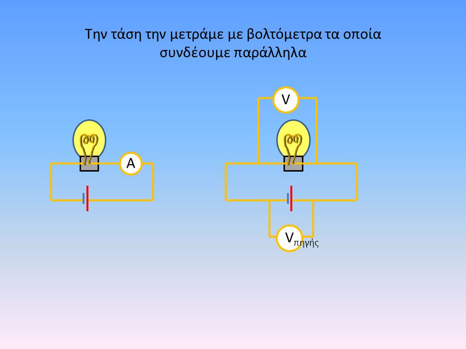 Ανακεφαλαίωση Κάθε διάταξη που αποτελείται από κλειστούς αγώγιμους δρόμους μέσω των οποίων μπορεί να διέλθει ηλεκτρικό ρεύμα ονομάζεται ηλεκτρικό κύκλωμα 1.Η πηγή δημιουργεί ηλεκτρικό πεδιο μέσα στο σύρμα και αυτό ασκεί δύναμη στα ηλεκτρόνια 2.Η δύναμη αυτή παράγει έργο 3.Το έργο αυτό εκφράζει την ενέργεια που μεταφέρθηκε από την πηγή στα ηλεκτρόνια 4.Η ενέργεια αυτή λέγεται ενεργεια ηλεκτρικού ρεύματος V V πηγής Ηλεκτρική τάση ή διαφορά δυναμικού (V) είναι το πηλίκο της ενέργειας (Ε ηλεκτρική ) προς το φορτίο (q) των ηλεκτρονίων