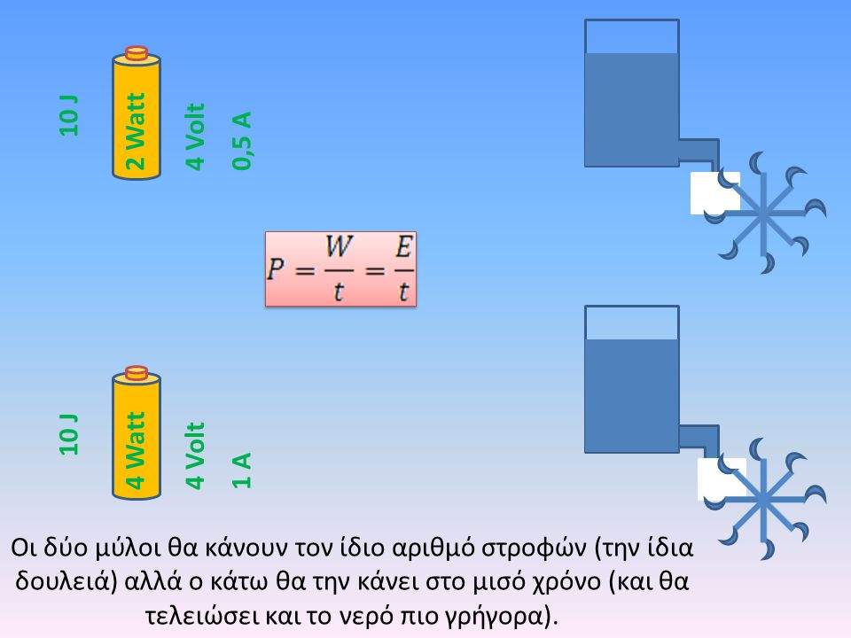 2 Watt 4 Watt Οι δύο μύλοι θα κάνουν τον ίδιο αριθμό στροφών (την ίδια δουλειά) αλλά ο κάτω θα την κάνει στο μισό χρόνο (και θα τελειώσει και το νερό