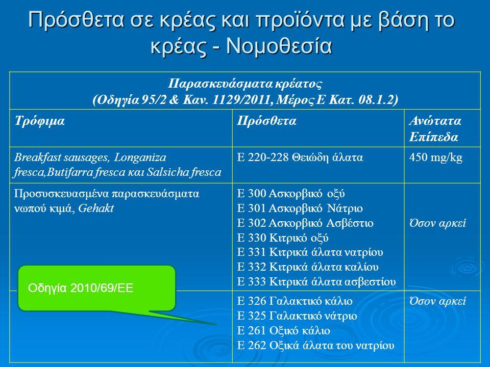 Πρόσθετα σε κρέας και προϊόντα με βάση το κρέας - Νομοθεσία Παρασκευάσματα κρέατος (Οδηγία 95/2 & Καν. 1129/2011, Μέρος Ε Κατ. 08.1.2) ΤρόφιμαΠρόσθετα