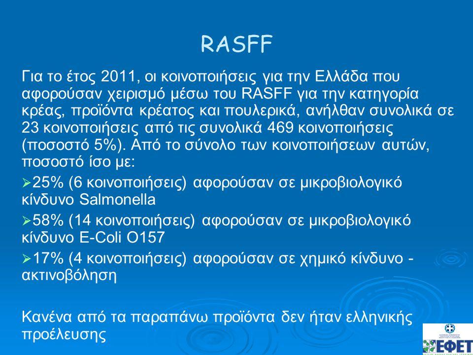 RASFF Για το έτος 2011, οι κοινοποιήσεις για την Ελλάδα που αφορούσαν χειρισμό μέσω του RASFF για την κατηγορία κρέας, προϊόντα κρέατος και πουλερικά,