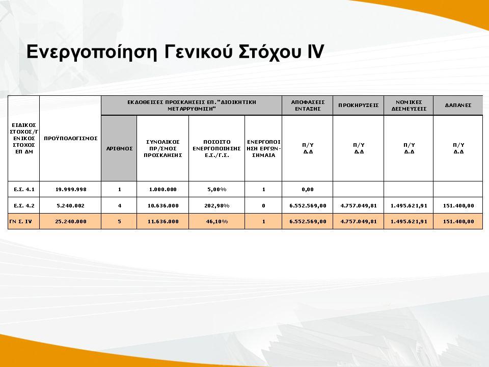 Ενεργοποίηση Γενικού Στόχου ΙV