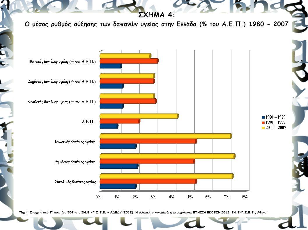 12 ΣΧΗΜΑ 4: Ο μέσος ρυθμός αύξησης των δαπανών υγείας στην Ελλάδα (% του Α.Ε.Π.) 1980 - 2007 Πηγή: Στοιχεία από Πίνακα (σ. 384) στο ΙΝ.Ε./Γ.Σ.Ε.Ε. - Α