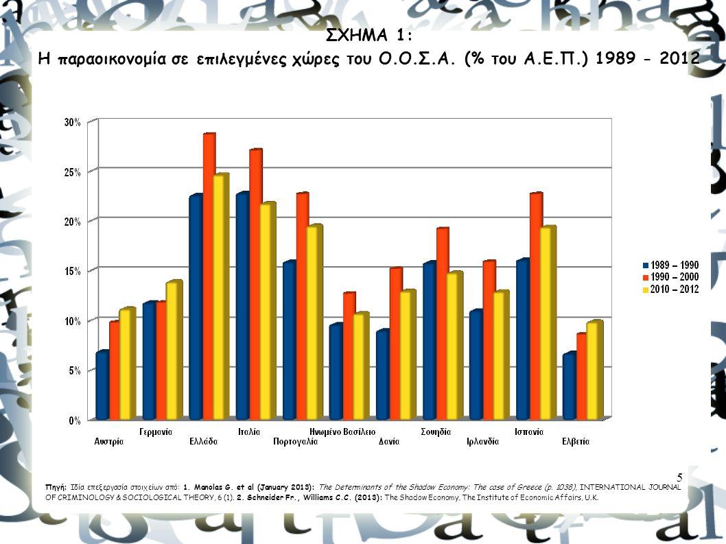 5 ΣΧΗΜΑ 1: Η παραοικονομία σε επιλεγμένες χώρες του Ο.Ο.Σ.Α. (% του Α.Ε.Π.) 1989 - 2012 Πηγή: Ιδία επεξεργασία στοιχείων από: 1. Manolas G. et al (Jan