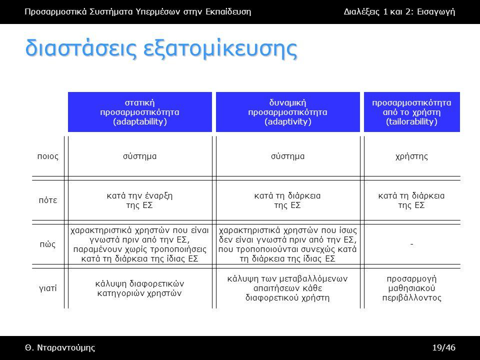 Προσαρμοστικά Συστήματα Υπερμέσων στην ΕκπαίδευσηΔιαλέξεις 1 και 2: Εισαγωγή Θ. Νταραντούμης19/46 διαστάσεις εξατομίκευσης χαρακτηριστικά χρηστών που