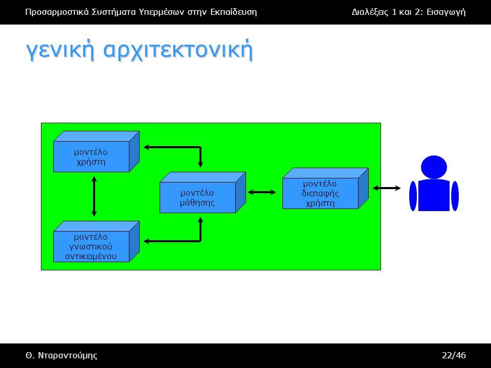 Προσαρμοστικά Συστήματα Υπερμέσων στην ΕκπαίδευσηΔιαλέξεις 1 και 2: Εισαγωγή Θ. Νταραντούμης22/46 γενική αρχιτεκτονική μοντέλο διεπαφής χρήστη μοντέλο