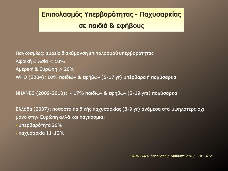 Επιπολασμός Υπερβαρότητας - Παχυσαρκίας σε παιδιά & εφήβους Παγκοσμίως: ευρεία διακύμανση επιπολασμού υπερβαρότητας Αφρική & Ασία < 10% Αμερική & Ευρώπη > 20% WHO (2004): 10% παιδιών & εφήβων (5-17 yr) υπέρβαρα ή παχύσαρκα NHANES (2009-2010): ~ 17% παιδιών & εφήβων (2-19 yrs) παχύσαρκα Ελλάδα (2007): ποσοστά παιδικής παχυσαρκίας (8-9 yr) ανάμεσα στα υψηλότερα όχι μόνο στην Ευρώπη αλλά και παγκόσμια:  υπερβαρότητα 26%  παχυσαρκία 11-12% WHO 2004, Kosti 2006; Tambalis 2010; CDC 2012