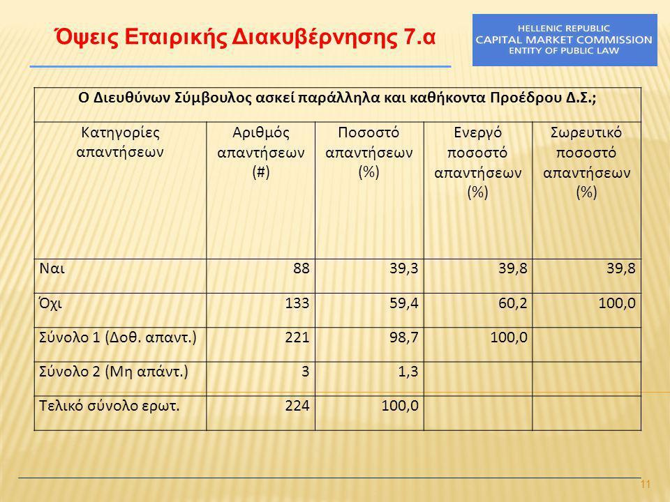 11 Όψεις Εταιρικής Διακυβέρνησης 7.α Ο Διευθύνων Σύμβουλος ασκεί παράλληλα και καθήκοντα Προέδρου Δ.Σ.; Κατηγορίες απαντήσεων Αριθμός απαντήσεων (#) Ποσοστό απαντήσεων (%) Ενεργό ποσοστό απαντήσεων (%) Σωρευτικό ποσοστό απαντήσεων (%) Ναι8839,339,8 Όχι13359,460,2100,0 Σύνολο 1 (Δοθ.