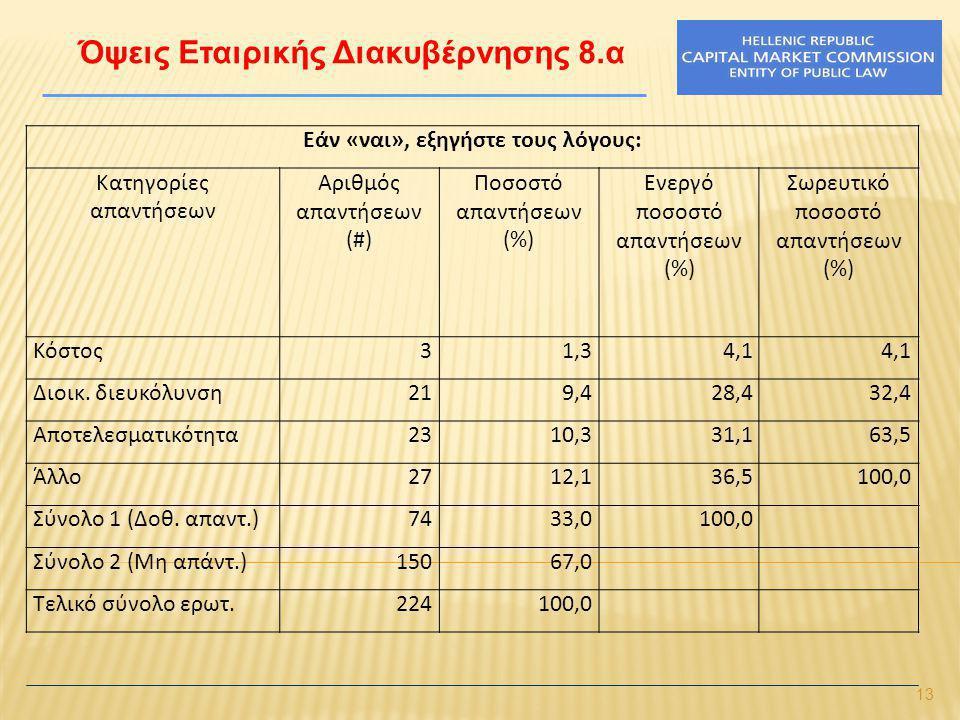13 Όψεις Εταιρικής Διακυβέρνησης 8.α Εάν «ναι», εξηγήστε τους λόγους: Κατηγορίες απαντήσεων Αριθμός απαντήσεων (#) Ποσοστό απαντήσεων (%) Ενεργό ποσοστό απαντήσεων (%) Σωρευτικό ποσοστό απαντήσεων (%) Κόστος31,34,1 Διοικ.