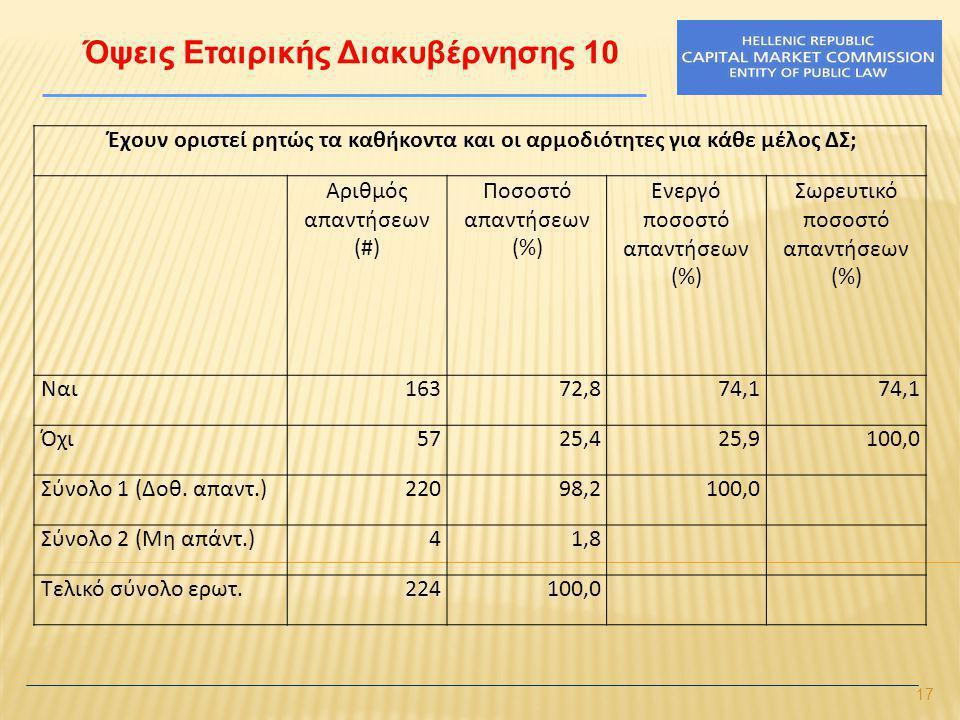 17 Όψεις Εταιρικής Διακυβέρνησης 10 Έχουν οριστεί ρητώς τα καθήκοντα και οι αρμοδιότητες για κάθε μέλος ΔΣ; Αριθμός απαντήσεων (#) Ποσοστό απαντήσεων (%) Ενεργό ποσοστό απαντήσεων (%) Σωρευτικό ποσοστό απαντήσεων (%) Ναι16372,874,1 Όχι5725,425,9100,0 Σύνολο 1 (Δοθ.