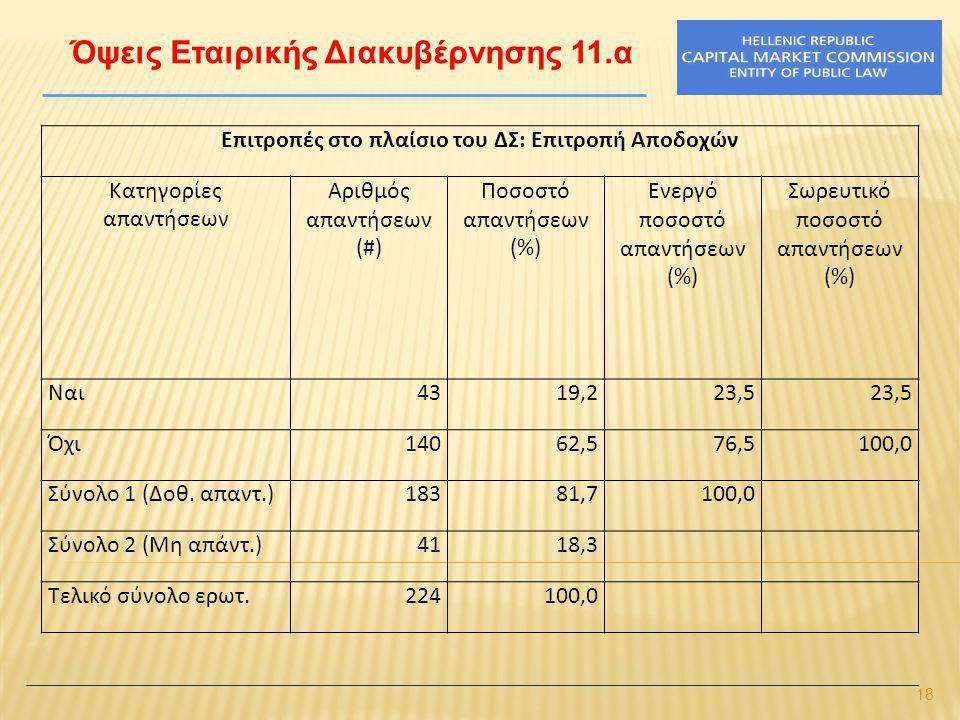 18 Όψεις Εταιρικής Διακυβέρνησης 11.α Επιτροπές στο πλαίσιο του ΔΣ: Επιτροπή Αποδοχών Κατηγορίες απαντήσεων Αριθμός απαντήσεων (#) Ποσοστό απαντήσεων (%) Ενεργό ποσοστό απαντήσεων (%) Σωρευτικό ποσοστό απαντήσεων (%) Ναι4319,223,5 Όχι14062,576,5100,0 Σύνολο 1 (Δοθ.