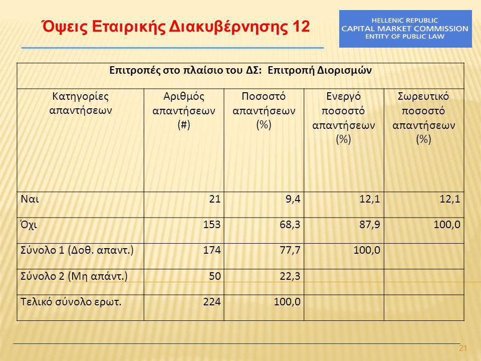 21 Όψεις Εταιρικής Διακυβέρνησης 12 Επιτροπές στο πλαίσιο του ΔΣ: Επιτροπή Διορισμών Κατηγορίες απαντήσεων Αριθμός απαντήσεων (#) Ποσοστό απαντήσεων (%) Ενεργό ποσοστό απαντήσεων (%) Σωρευτικό ποσοστό απαντήσεων (%) Ναι219,412,1 Όχι15368,387,9100,0 Σύνολο 1 (Δοθ.