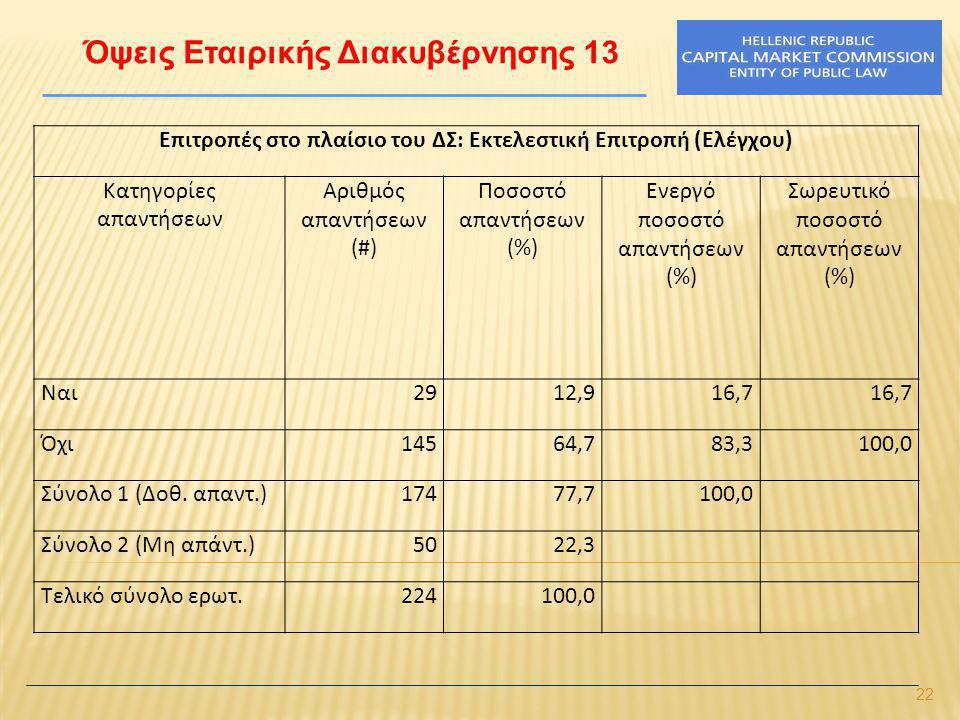 22 Όψεις Εταιρικής Διακυβέρνησης 13 Επιτροπές στο πλαίσιο του ΔΣ: Εκτελεστική Επιτροπή (Ελέγχου) Κατηγορίες απαντήσεων Αριθμός απαντήσεων (#) Ποσοστό απαντήσεων (%) Ενεργό ποσοστό απαντήσεων (%) Σωρευτικό ποσοστό απαντήσεων (%) Ναι2912,916,7 Όχι14564,783,3100,0 Σύνολο 1 (Δοθ.