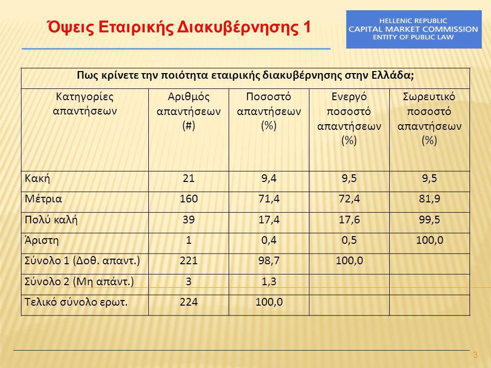 3 Όψεις Εταιρικής Διακυβέρνησης 1 Πως κρίνετε την ποιότητα εταιρικής διακυβέρνησης στην Ελλάδα; Κατηγορίες απαντήσεων Αριθμός απαντήσεων (#) Ποσοστό απαντήσεων (%) Ενεργό ποσοστό απαντήσεων (%) Σωρευτικό ποσοστό απαντήσεων (%) Κακή219,49,5 Μέτρια16071,472,481,9 Πολύ καλή3917,417,699,5 Άριστη10,40,5100,0 Σύνολο 1 (Δοθ.