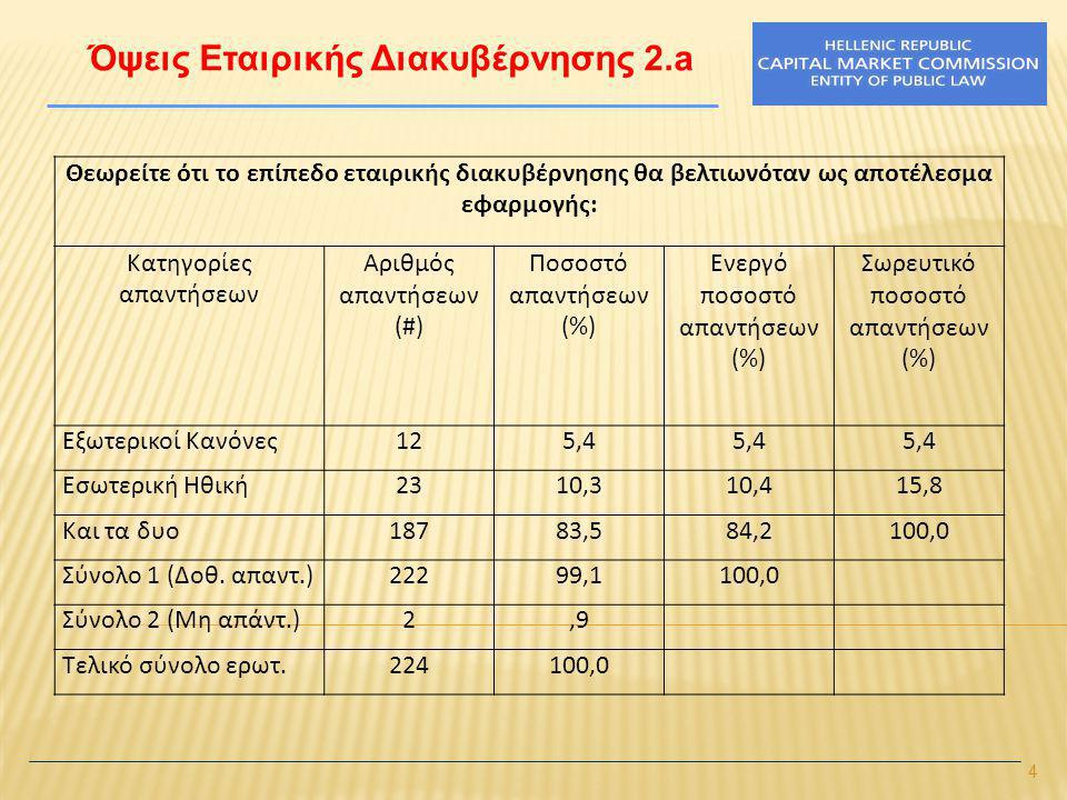 4 Όψεις Εταιρικής Διακυβέρνησης 2.a Θεωρείτε ότι το επίπεδο εταιρικής διακυβέρνησης θα βελτιωνόταν ως αποτέλεσμα εφαρμογής: Κατηγορίες απαντήσεων Αριθμός απαντήσεων (#) Ποσοστό απαντήσεων (%) Ενεργό ποσοστό απαντήσεων (%) Σωρευτικό ποσοστό απαντήσεων (%) Εξωτερικοί Κανόνες125,4 Εσωτερική Ηθική2310,310,415,8 Και τα δυο18783,584,2100,0 Σύνολο 1 (Δοθ.