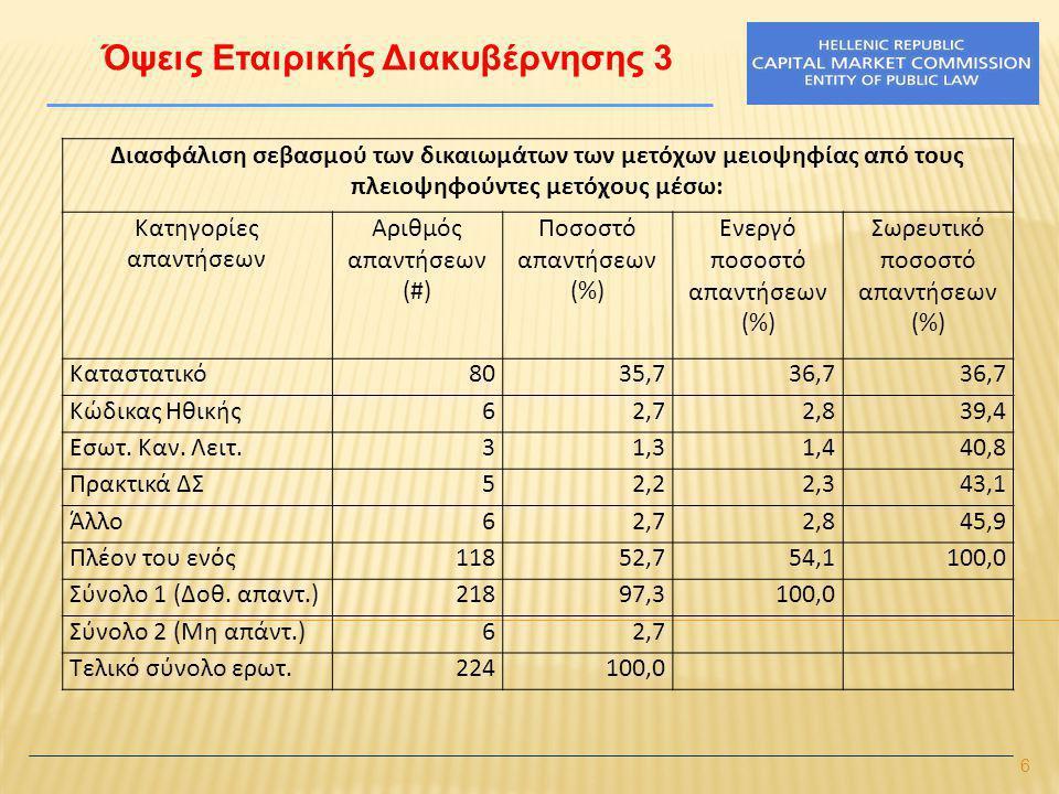 6 Όψεις Εταιρικής Διακυβέρνησης 3 Διασφάλιση σεβασμού των δικαιωμάτων των μετόχων μειοψηφίας από τους πλειοψηφούντες μετόχους μέσω: Κατηγορίες απαντήσ