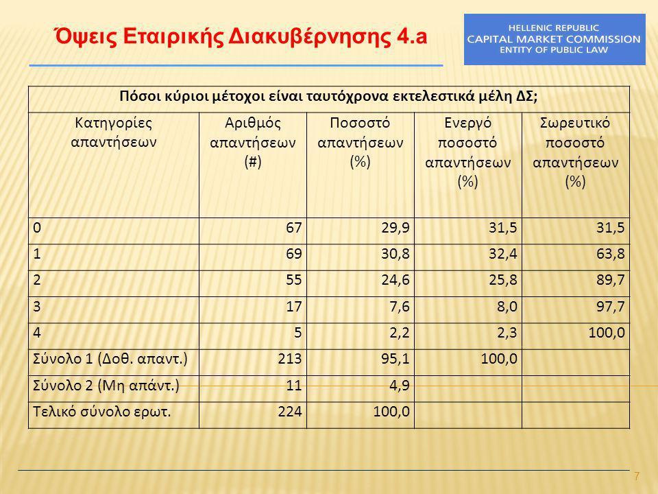 7 Όψεις Εταιρικής Διακυβέρνησης 4.a Πόσοι κύριοι μέτοχοι είναι ταυτόχρονα εκτελεστικά μέλη ΔΣ; Κατηγορίες απαντήσεων Αριθμός απαντήσεων (#) Ποσοστό απαντήσεων (%) Ενεργό ποσοστό απαντήσεων (%) Σωρευτικό ποσοστό απαντήσεων (%) 06729,931,5 16930,832,463,8 25524,625,889,7 3177,68,097,7 452,22,3100,0 Σύνολο 1 (Δοθ.