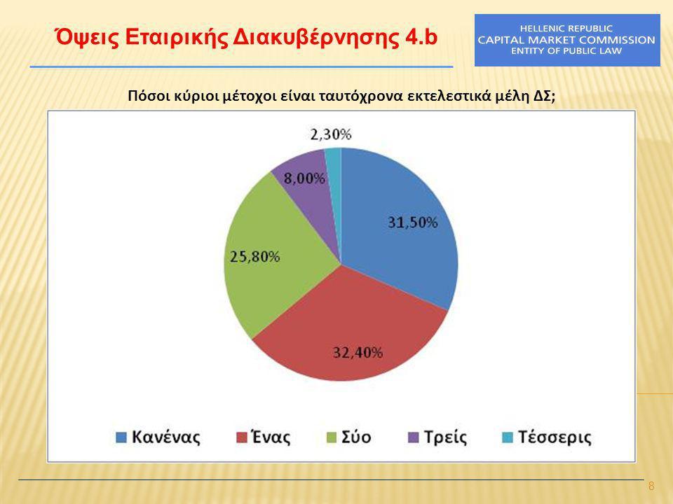 9 Όψεις Εταιρικής Διακυβέρνησης 5 Πόσοι κύριοι μέτοχοι είναι ταυτόχρονα μη εκτελεστικά μέλη ΔΣ; Κατηγορίες απαντήσεωνΑριθμός απαντήσεων (#) Ποσοστό απαντήσεων (%) Ενεργό ποσοστό απαντήσεων (%) Σωρευτικό ποσοστό απαντήσεων (%) 016774,680,7 13013,414,595,2 262,72,998,1 320,91,099,0 410,40,599,5 610,40,5100,0 Σύνολο 1 (Δοθ.