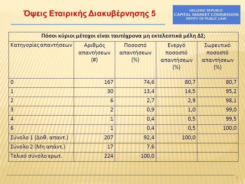 10 Όψεις Εταιρικής Διακυβέρνησης 6 Πόσοι κύριοι μέτοχοι της εταιρίας είναι ταυτόχρονα μέλη ΔΣ άλλης εταιρίας; Κατηγορίες απαντήσεων Αριθμός απαντήσεων (#) Ποσοστό απαντήσεων (%) Ενεργό ποσοστό απαντήσεων (%) Σωρευτικό ποσοστό απαντήσεων (%) 07332,636,0 15625,027,663,5 24218,820,784,2 32310,311,395,6 462,73,098,5 520,91,099,5 610,40,5100,0 Σύνολο 1 (Δοθ.