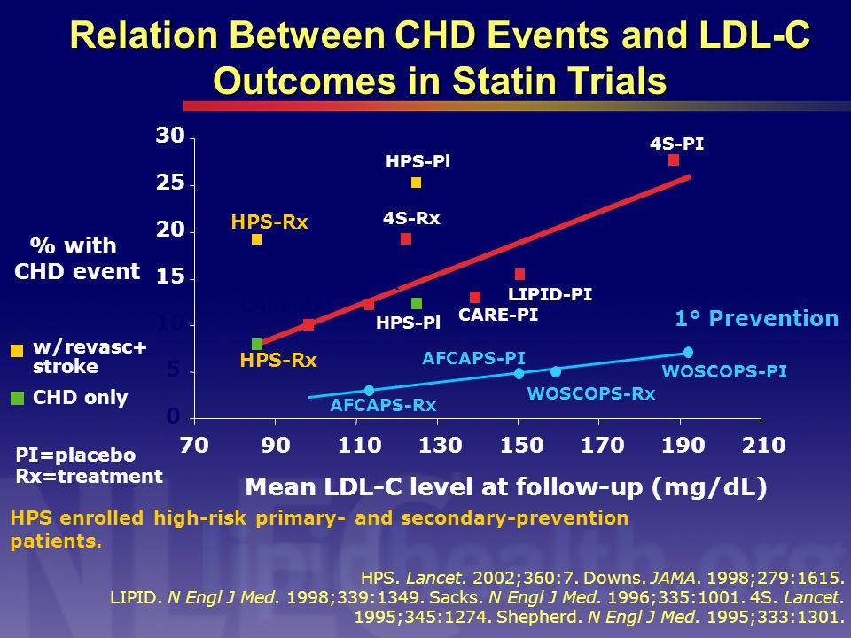HPS. Lancet. 2002;360:7. Downs. JAMA. 1998;279:1615.