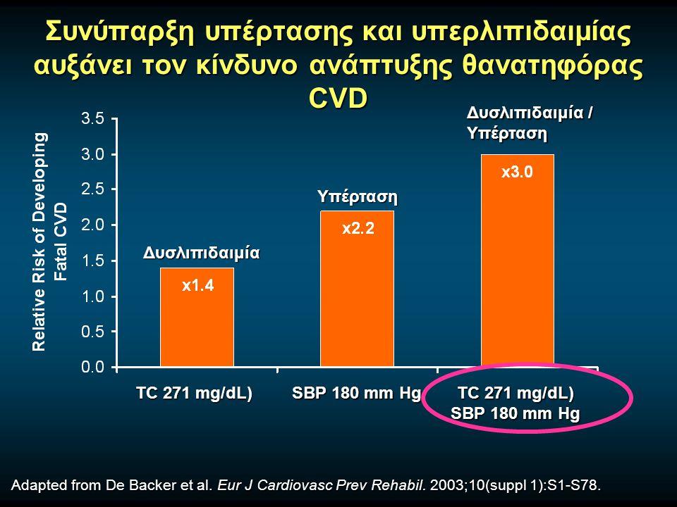 Συνύπαρξη υπέρτασης και υπερλιπιδαιμίας αυξάνει τον κίνδυνο ανάπτυξης θανατηφόρας CVD Adapted from De Backer et al. Eur J Cardiovasc Prev Rehabil. 200