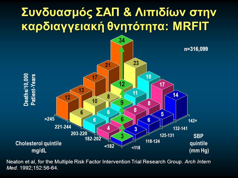 Συνδυασμός ΣΑΠ & Λιπιδίων στην καρδιαγγειακή θνητότητα: MRFIT Neaton et al, for the Multiple Risk Factor Intervention Trial Research Group. Arch Inter