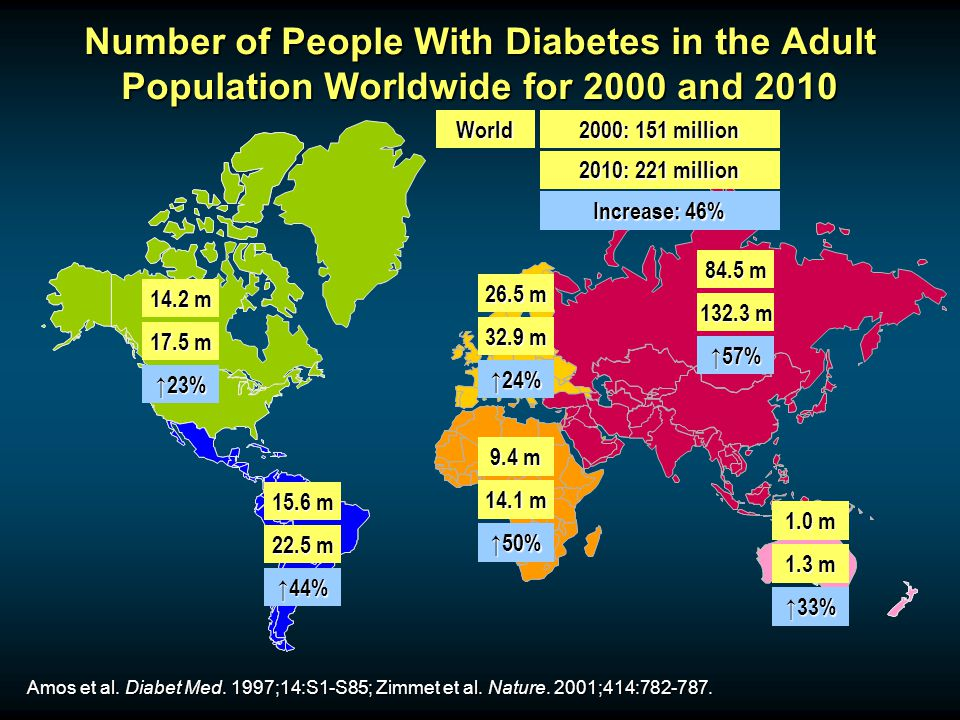 Number of People With Diabetes in the Adult Population Worldwide for 2000 and 2010 Amos et al. Diabet Med. 1997;14:S1-S85; Zimmet et al. Nature. 2001;