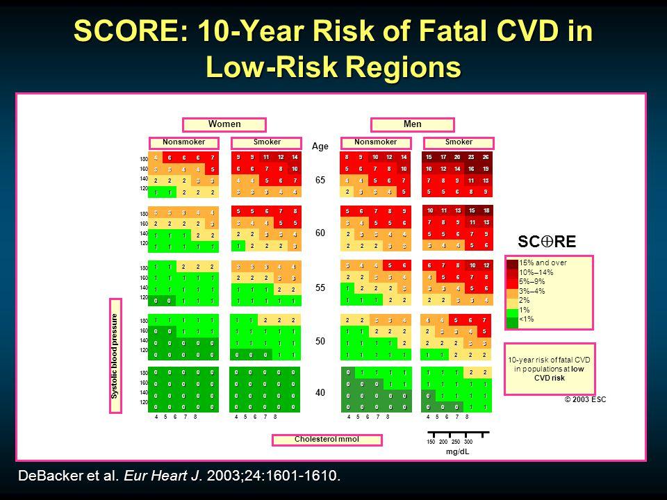 SCORE: 10-Year Risk of Fatal CVD in Low-Risk Regions DeBacker et al. Eur Heart J. 2003;24:1601-1610. 22211 33222 54433 76664 44333 76544 108766 141211