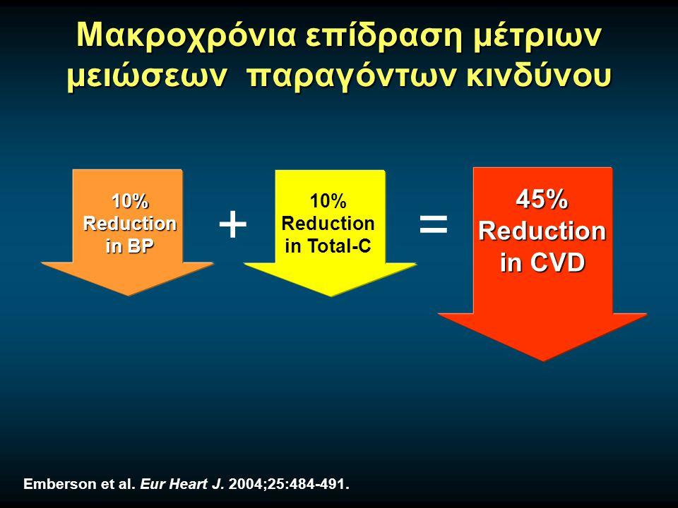 Μακροχρόνια επίδραση μέτριων μειώσεων παραγόντων κινδύνου Emberson et al. Eur Heart J. 2004;25:484-491. 10% Reduction in BP 10% Reduction in Total-C +