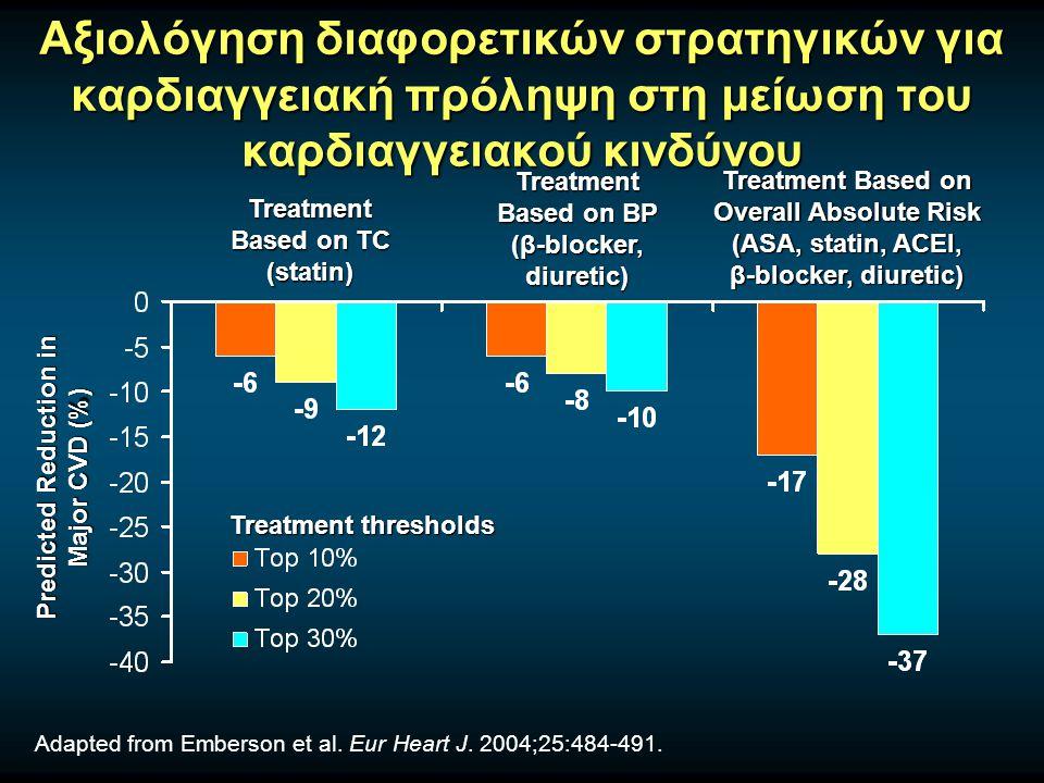 Αξιολόγηση διαφορετικών στρατηγικών για καρδιαγγειακή πρόληψη στη μείωση του καρδιαγγειακού κινδύνου Adapted from Emberson et al. Eur Heart J. 2004;25