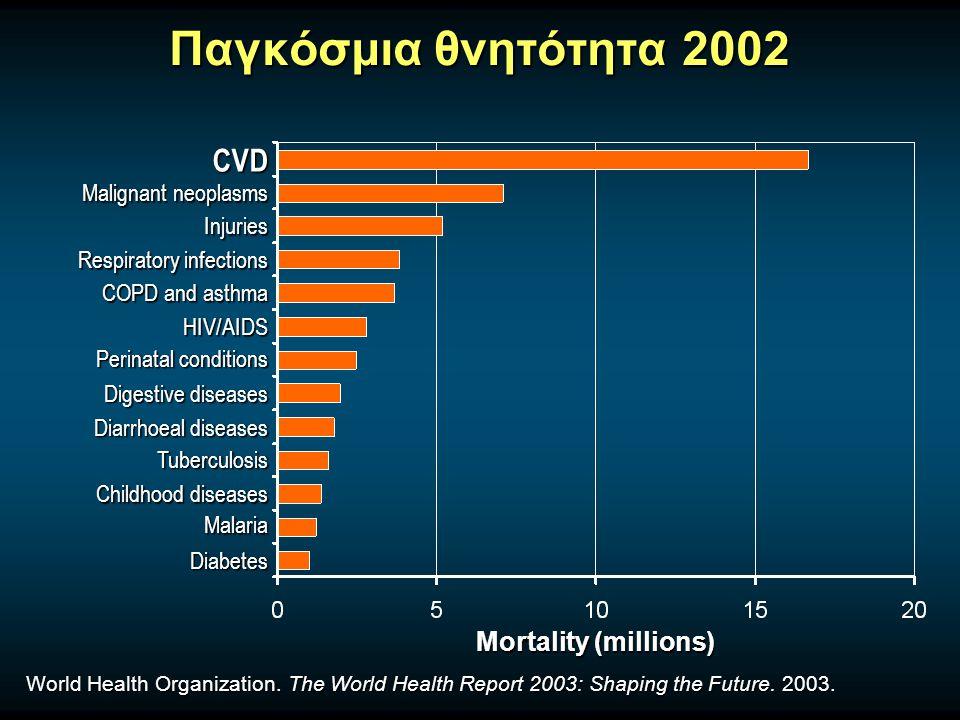 SCORE: 10-Year Risk of Fatal CVD in High-Risk Regions De Backer et al.