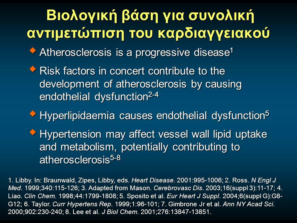 Βιολογική βάση για συνολική αντιμετώπιση του καρδιαγγειακού Βιολογική βάση για συνολική αντιμετώπιση του καρδιαγγειακού  Atherosclerosis is a progressive disease 1  Risk factors in concert contribute to the development of atherosclerosis by causing endothelial dysfunction 2-4  Hyperlipidaemia causes endothelial dysfunction 5  Hypertension may affect vessel wall lipid uptake and metabolism, potentially contributing to atherosclerosis 5-8 1.