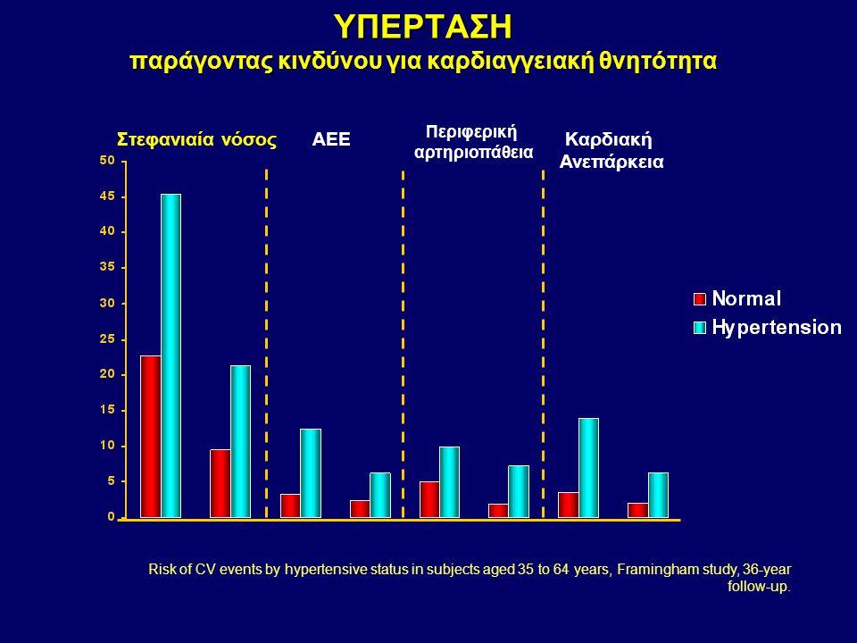 ΥΠΕΡΤΑΣΗ παράγοντας κινδύνου για καρδιαγγειακή θνητότητα Στεφανιαία νόσοςΑΕΕ Περιφερική αρτηριοπάθεια Καρδιακή Ανεπάρκεια Biennial age-adjusted rate p