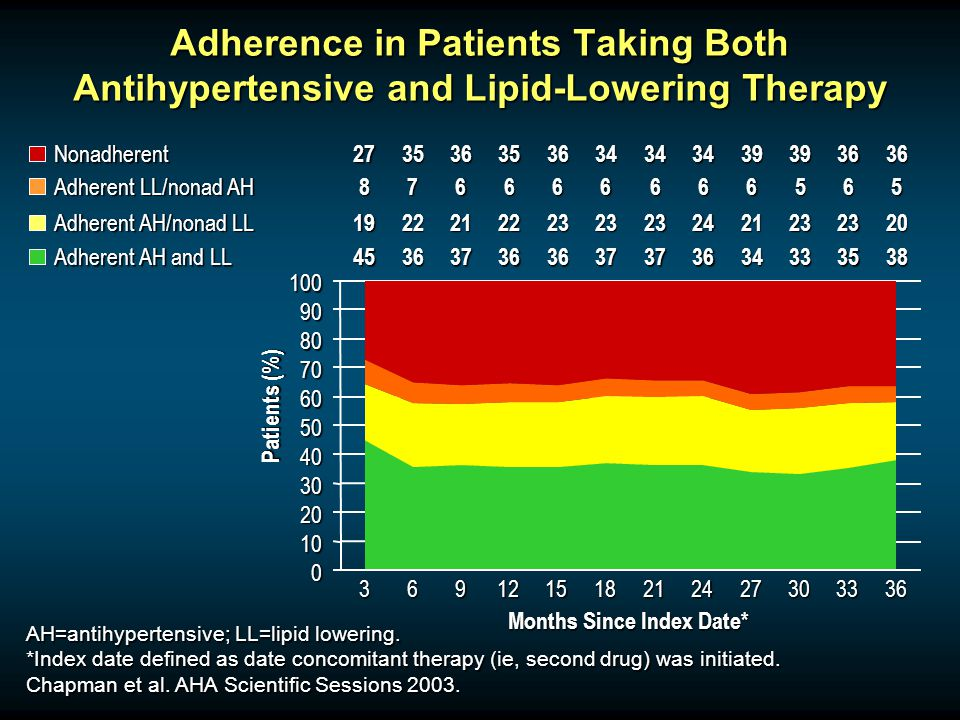 Adherence in Patients Taking Both Antihypertensive and Lipid-Lowering Therapy Months Since Index Date* Nonadherent273536353634343439393636 Adherent LL