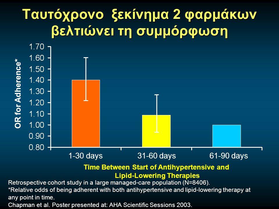 Ταυτόχρονο ξεκίνημα 2 φαρμάκων βελτιώνει τη συμμόρφωση 1-30 days31-60 days61-90 days OR for Adherence* Time Between Start of Antihypertensive and Lipid-Lowering Therapies Retrospective cohort study in a large managed-care population (N=8406).