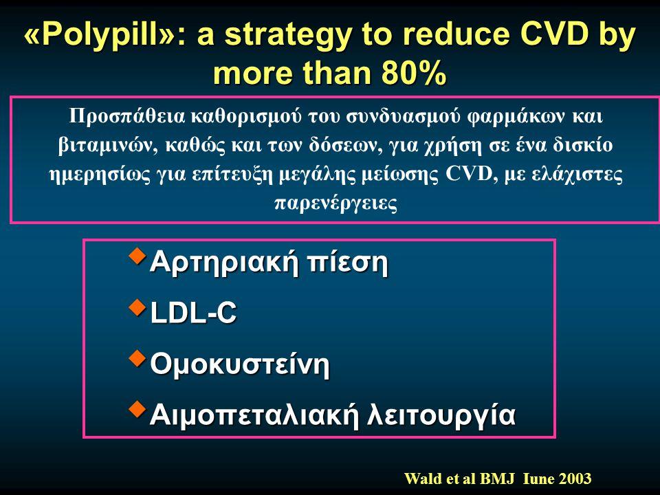 «Polypill»: a strategy to reduce CVD by more than 80%  Αρτηριακή πίεση  LDL-C  Ομοκυστείνη  Αιμοπεταλιακή λειτουργία Wald et al BMJ Iune 2003 Προσπάθεια καθορισμού του συνδυασμού φαρμάκων και βιταμινών, καθώς και των δόσεων, για χρήση σε ένα δισκίο ημερησίως για επίτευξη μεγάλης μείωσης CVD, με ελάχιστες παρενέργειες