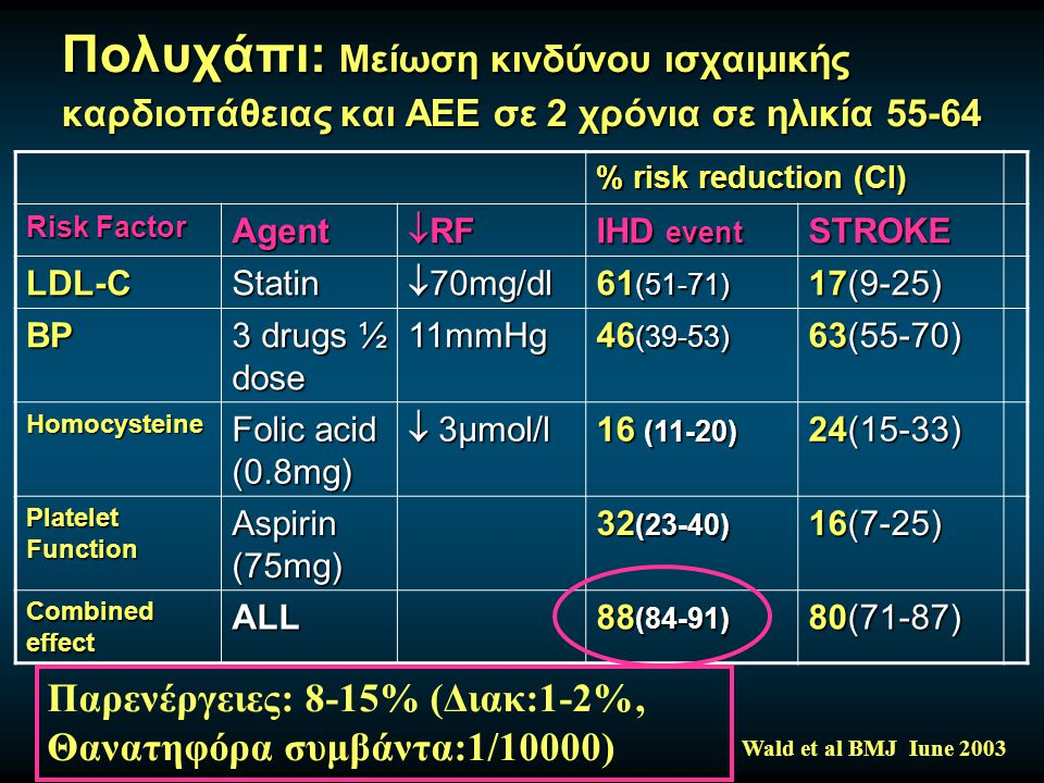 Πολυχάπι: Μείωση κινδύνου ισχαιμικής καρδιοπάθειας και ΑΕΕ σε 2 χρόνια σε ηλικία 55-64 Wald et al BMJ Iune 2003 % risk reduction (CI) Risk Factor Agent  RF IHD event STROKE LDL-CStatin  70mg/dl 61 (51-71) 17(9-25) BP 3 drugs ½ dose 11mmHg 46 (39-53) 63(55-70) Homocysteine Folic acid (0.8mg)  3μmol/l 16 (11-20) 24(15-33) Platelet Function Aspirin (75mg) 32 (23-40) 16(7-25) Combined effect ALL 88 (84-91) 80(71-87) Παρενέργειες: 8-15% (Διακ:1-2%, Θανατηφόρα συμβάντα:1/10000)