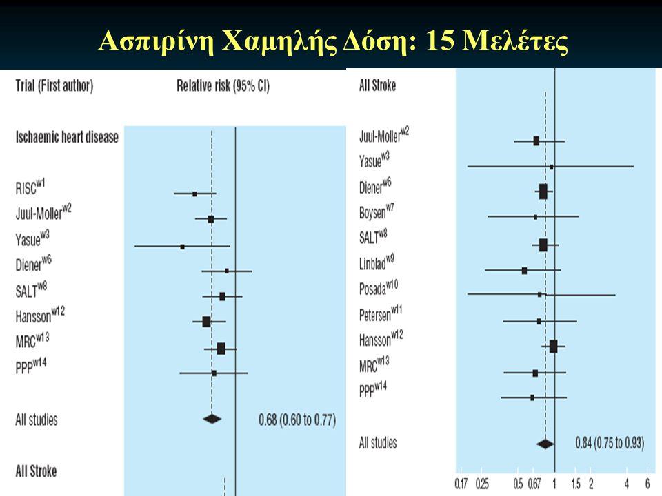Ασπιρίνη Χαμηλής Δόση: 15 Μελέτες