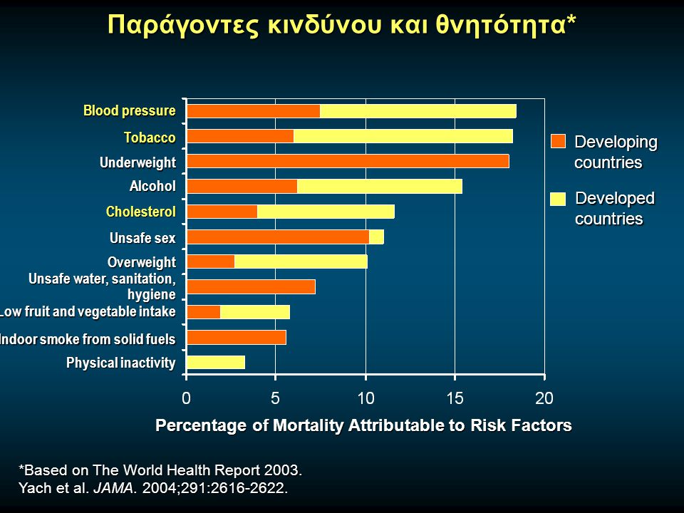 Παράγοντες κινδύνου και θνητότητα* Percentage of Mortality Attributable to Risk Factors *Based on The World Health Report 2003. Yach et al. JAMA. 2004