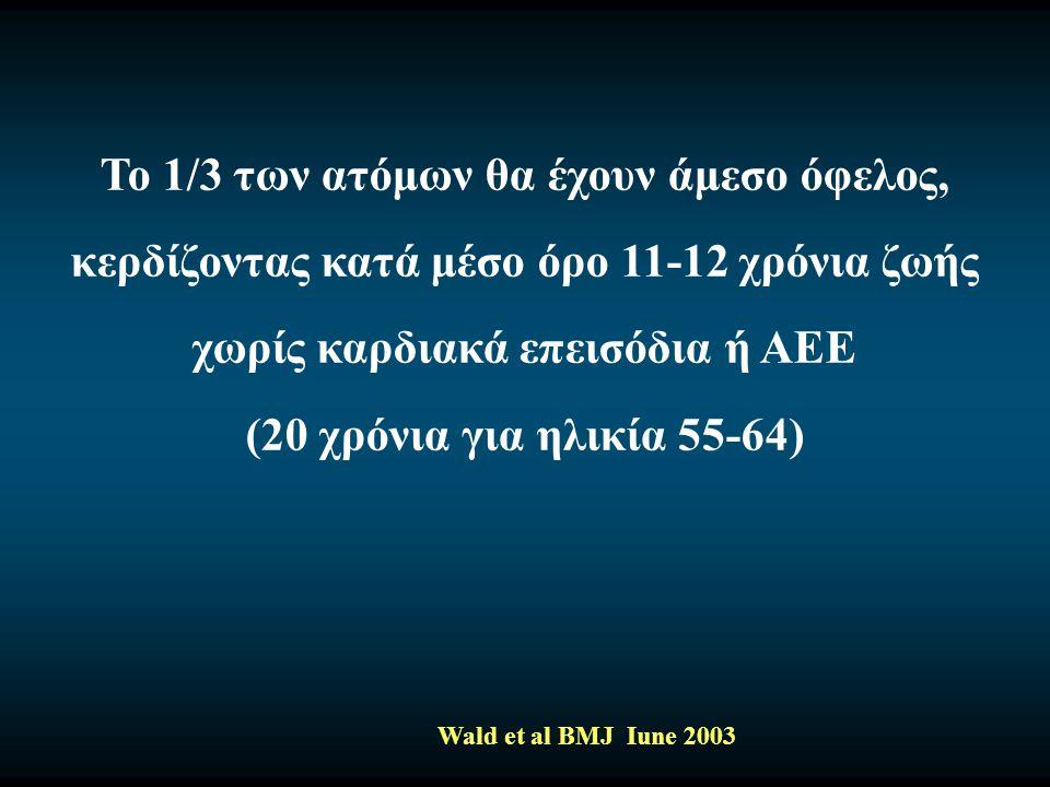 Το 1/3 των ατόμων θα έχουν άμεσο όφελος, κερδίζοντας κατά μέσο όρο 11-12 χρόνια ζωής χωρίς καρδιακά επεισόδια ή ΑΕΕ (20 χρόνια για ηλικία 55-64) Wald et al BMJ Iune 2003