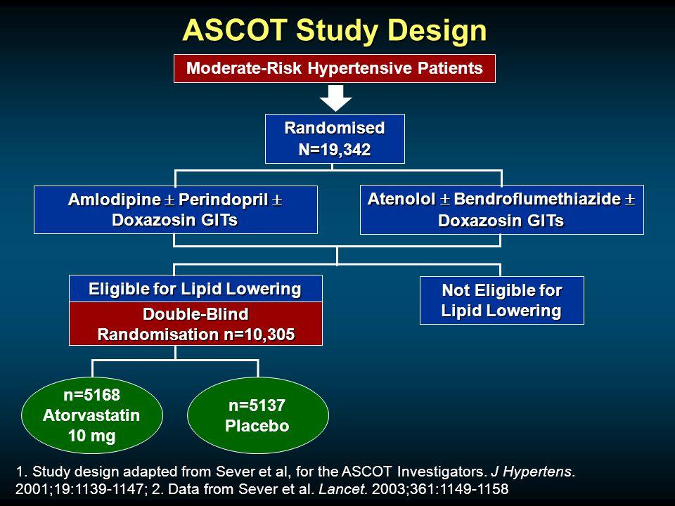 ASCOT Study Design n=5168 Atorvastatin 10 mg n=5137 Placebo RandomisedN=19,342 Amlodipine  Perindopril  Doxazosin GITs Moderate-Risk Hypertensive Patients Not Eligible for Lipid Lowering Eligible for Lipid Lowering Atenolol  Bendroflumethiazide  Doxazosin GITs 1.