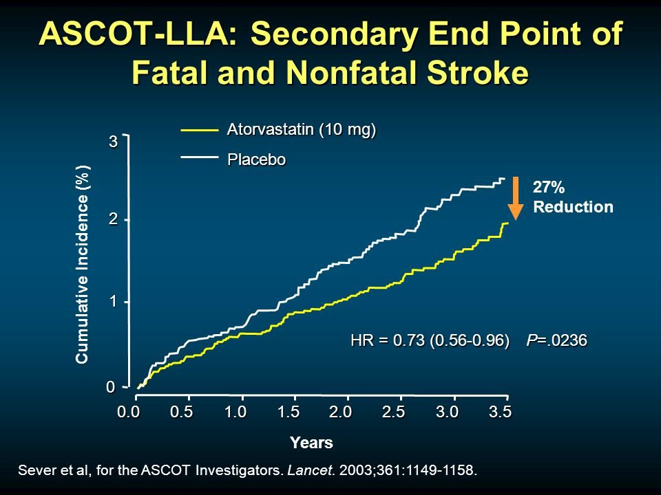 Years 0 1 2 3 0.00.51.01.52.02.53.03.5 27% Reduction Cumulative Incidence (%) HR = 0.73 (0.56-0.96) P=.0236 ASCOT-LLA: Secondary End Point of Fatal and Nonfatal Stroke Sever et al, for the ASCOT Investigators.