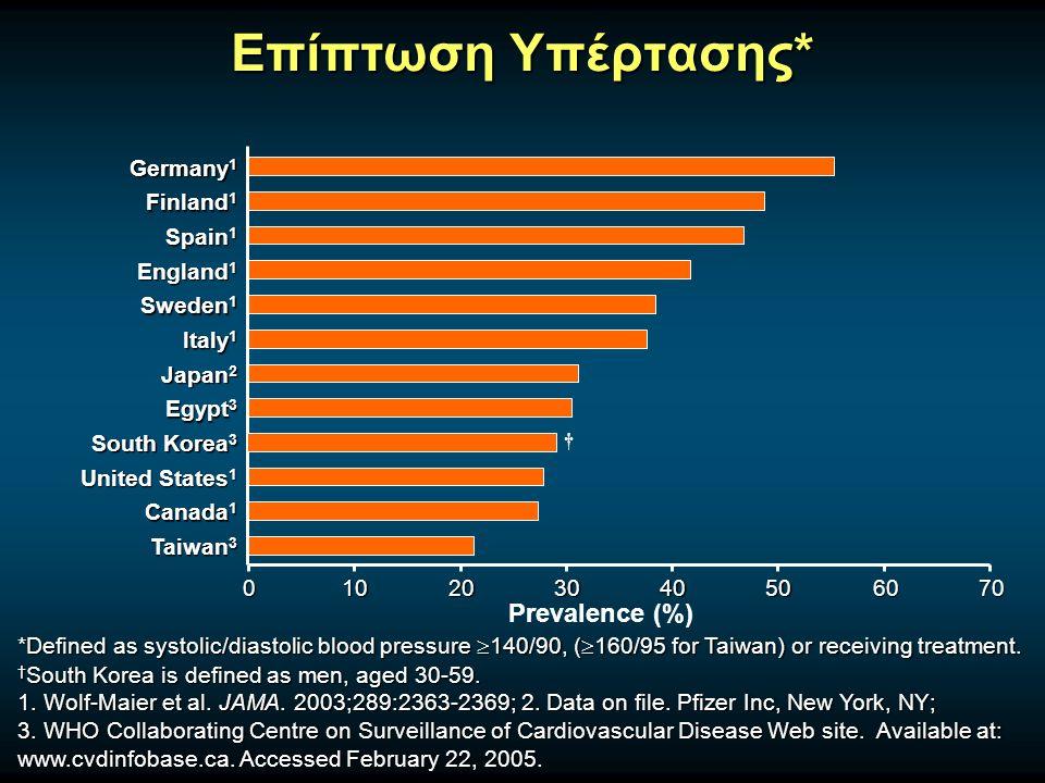 Worldwide Age-Adjusted Prevalence of Hypercholesterolaemia Tolonen et al.