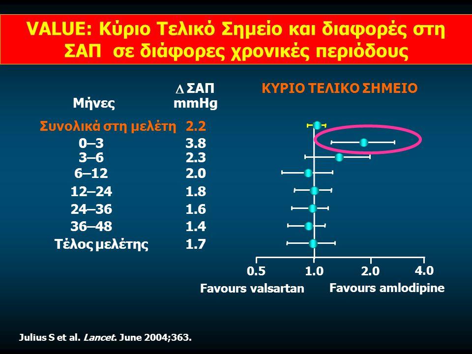 VALUE: Κύριο Τελικό Σημείο και διαφορές στη ΣΑΠ σε διάφορες χρονικές περιόδους Μήνες Συνολικά στη μελέτη 36–48 24–36 12–24 6–12 0–3 Τέλος μελέτης Favours amlodipine 1.02.00.5 ΚΥΡΙΟ ΤΕΛΙΚΟ ΣΗΜΕΙΟ  ΣΑΠ mmHg 1.4 1.6 1.8 2.0 3.8 1.7 2.2 3–62.3 Favours valsartan 4.0 Julius S et al.