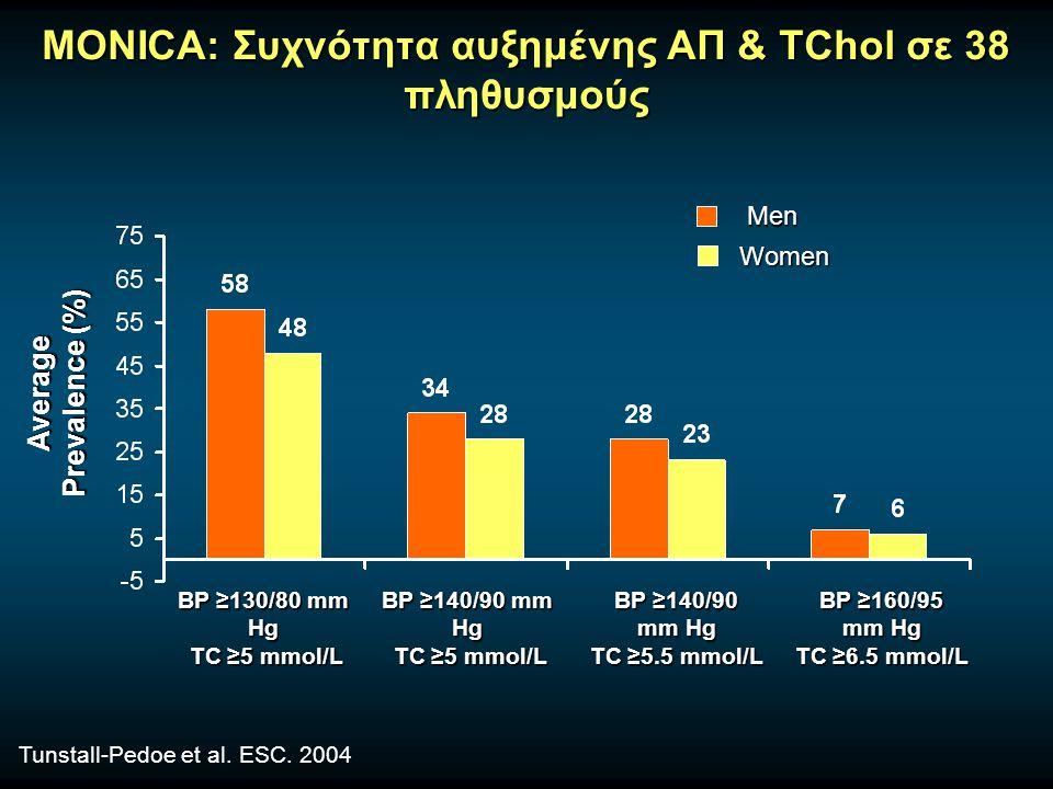 Συνύπαρξη νόσων σε Υπερτασικούς Ασθενείς  Ισχαιμική καρδιοπάθεια (IHD) 20-30%  Συμφορητική καρδ.