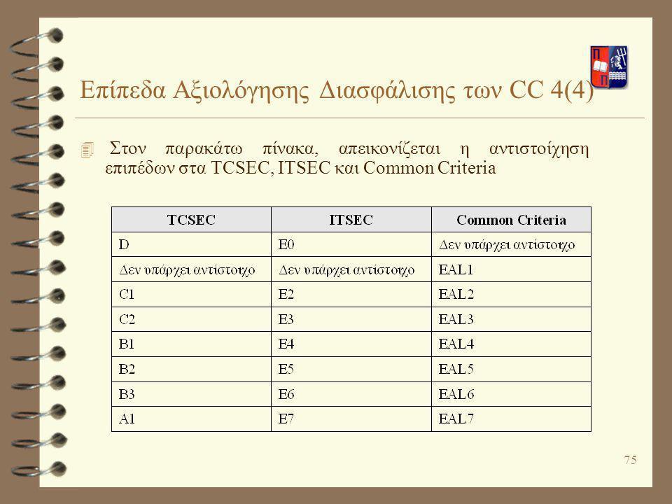 75 Επίπεδα Αξιολόγησης Διασφάλισης των CC 4(4) 4 Στον παρακάτω πίνακα, απεικονίζεται η αντιστοίχηση επιπέδων στα TCSEC, ITSEC και Common Criteria