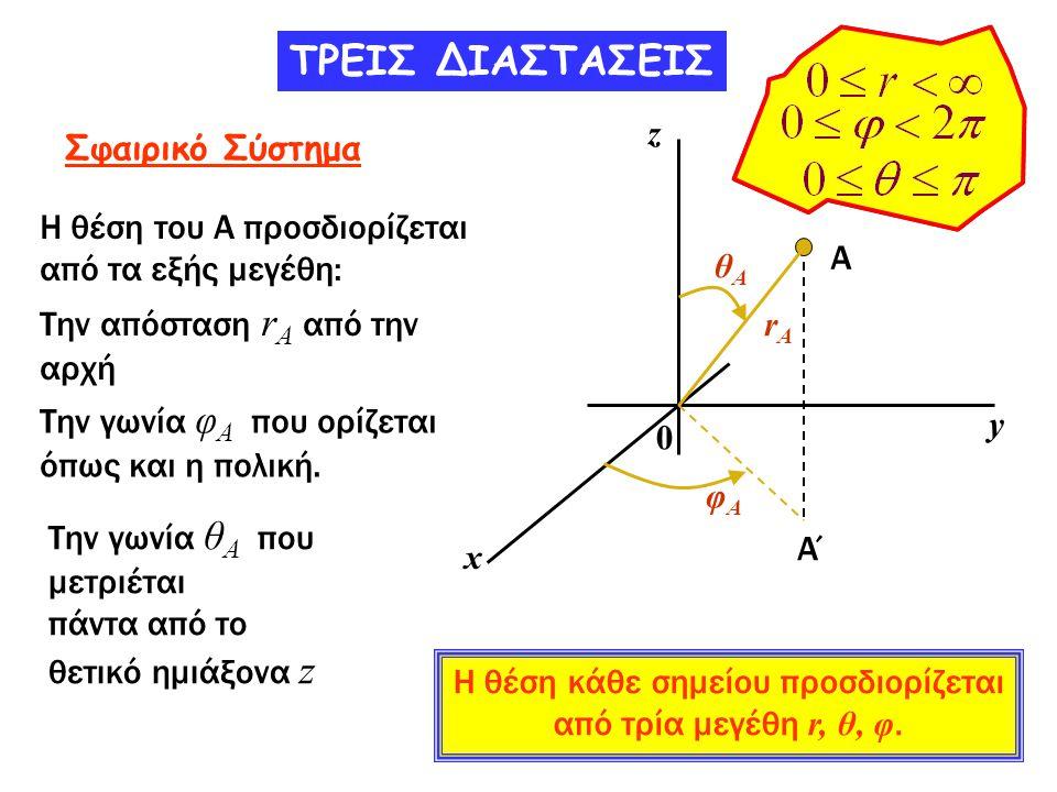 Α y x r θ 0 z Α΄ φ ΤΡΕΙΣ ΔΙΑΣΤΑΣΕΙΣ Σχέση μεταξύ Σφαιρικών και Καρτεσιανών συντεταγμένων Από το σχήμα εύκολα παίρνουμε: χ= (ΟΑ΄) συν φ y= (OA΄) ημ φ (ΟΑ΄) =r ημθ z = r συνθ Ρ θ Τελικά: x = r ημθ συνφ y = r ημ θ συνφ z = r συνθ