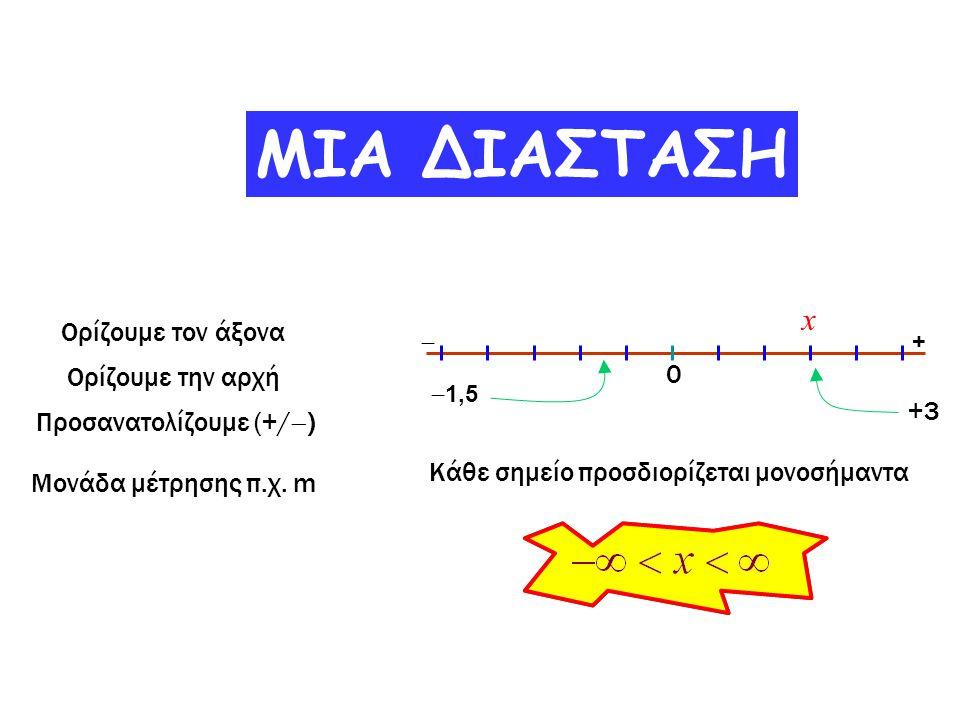 Ορίζουμε τον άξονα Ορίζουμε την αρχή Προσανατολίζουμε (+/  ) Μονάδα μέτρησης π.χ. m 0 +  ΜΙΑ ΔΙΑΣΤΑΣΗ +3  1,5 Κάθε σημείο προσδιορίζεται μονοσήμαντ