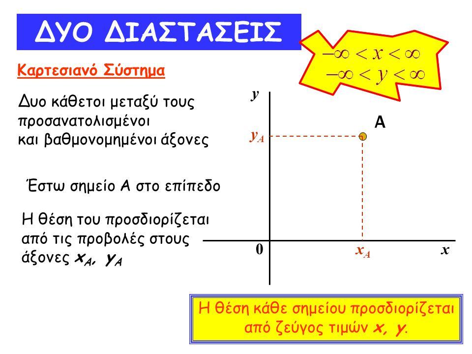 ΔΥΟ ΔΙΑΣΤΑΣΕΙΣ Καρτεσιανό Σύστημα Δυο κάθετοι μεταξύ τους προσανατολισμένοι και βαθμονομημένοι άξονες Α y x xAxA yAyA Έστω σημείο Α στο επίπεδο Η θέση
